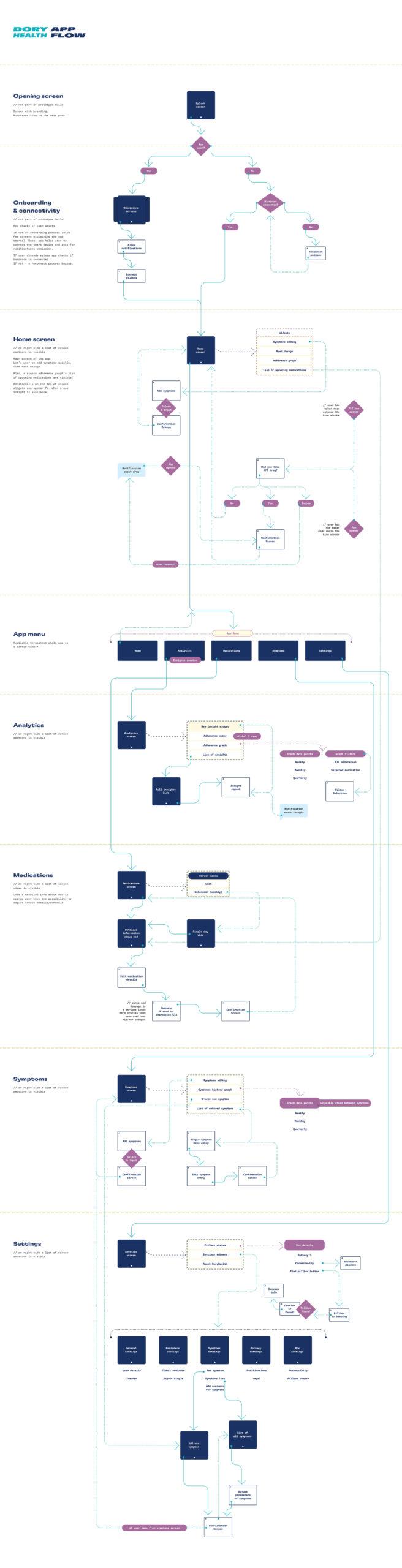 DoryHealth—App-Flow