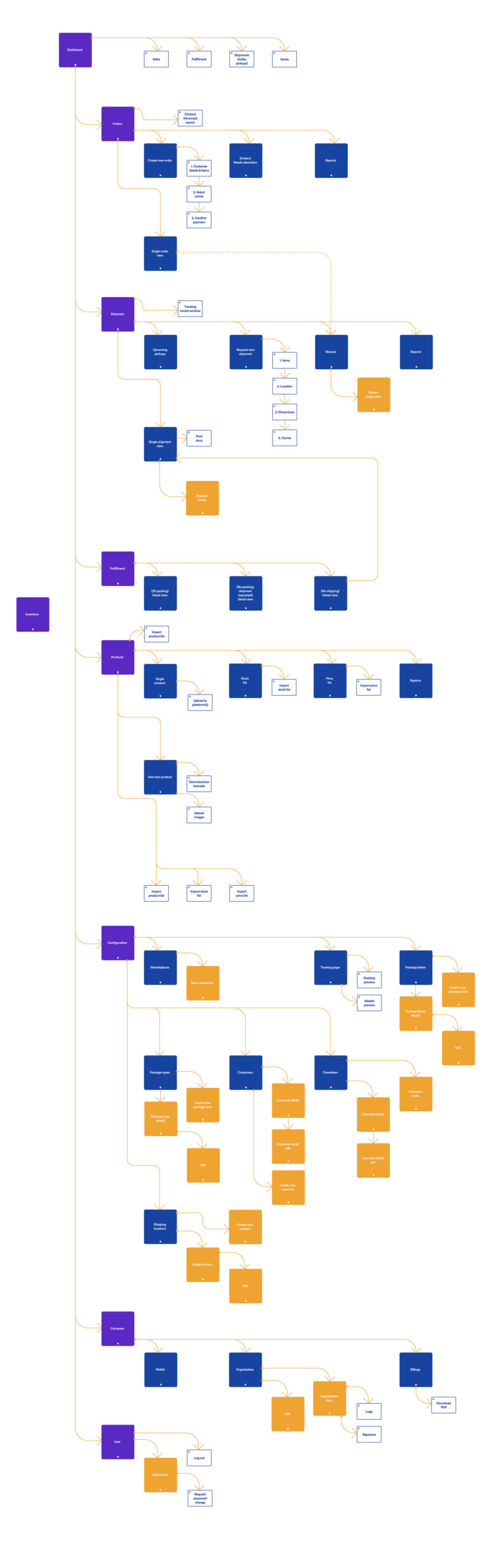 Siid—Sitemap@2x